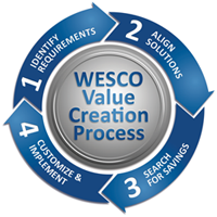 WESCO Value Creation